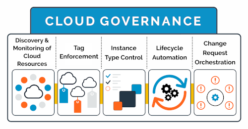 Cloud Governance Overview