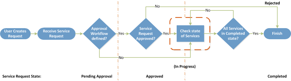 Tracking The State Of A Service Request
